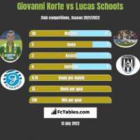Giovanni Korte vs Lucas Schoofs h2h player stats