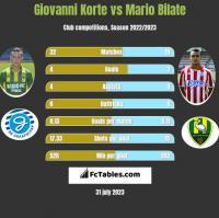 Giovanni Korte vs Mario Bilate h2h player stats