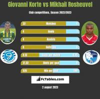 Giovanni Korte vs Mikhail Rosheuvel h2h player stats