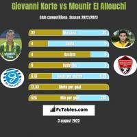 Giovanni Korte vs Mounir El Allouchi h2h player stats