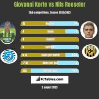 Giovanni Korte vs Nils Roeseler h2h player stats