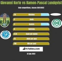 Giovanni Korte vs Ramon-Pascal Lundqvist h2h player stats