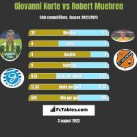 Giovanni Korte vs Robert Muehren h2h player stats