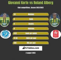 Giovanni Korte vs Roland Alberg h2h player stats