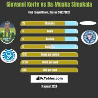 Giovanni Korte vs Ba-Muaka Simakala h2h player stats