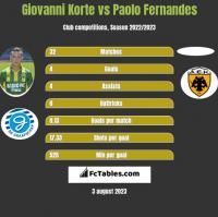 Giovanni Korte vs Paolo Fernandes h2h player stats