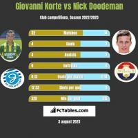 Giovanni Korte vs Nick Doodeman h2h player stats