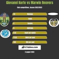 Giovanni Korte vs Marwin Reuvers h2h player stats