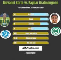 Giovanni Korte vs Ragnar Oratmangoen h2h player stats