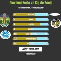 Giovanni Korte vs Kaj de Rooij h2h player stats