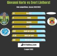 Giovanni Korte vs Evert Linthorst h2h player stats