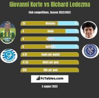 Giovanni Korte vs Richard Ledezma h2h player stats