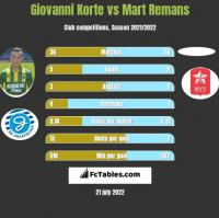 Giovanni Korte vs Mart Remans h2h player stats