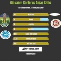 Giovanni Korte vs Amar Catic h2h player stats