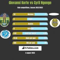 Giovanni Korte vs Cyril Ngonge h2h player stats
