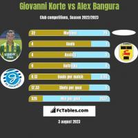 Giovanni Korte vs Alex Bangura h2h player stats