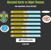 Giovanni Korte vs Nigel Thomas h2h player stats