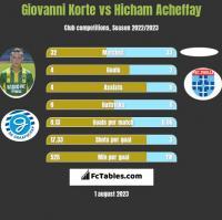 Giovanni Korte vs Hicham Acheffay h2h player stats