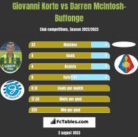 Giovanni Korte vs Darren McIntosh-Buffonge h2h player stats