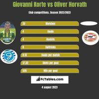 Giovanni Korte vs Oliver Horvath h2h player stats