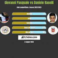 Giovanni Pasquale vs Daniele Baselli h2h player stats