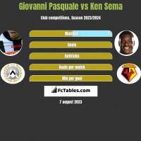 Giovanni Pasquale vs Ken Sema h2h player stats