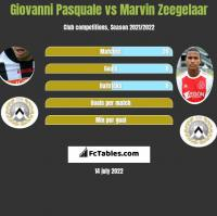 Giovanni Pasquale vs Marvin Zeegelaar h2h player stats