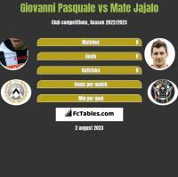Giovanni Pasquale vs Mate Jajalo h2h player stats