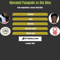 Giovanni Pasquale vs Ola Aina h2h player stats