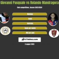 Giovanni Pasquale vs Rolando Mandragora h2h player stats