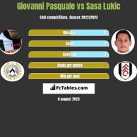 Giovanni Pasquale vs Sasa Lukic h2h player stats
