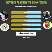 Giovanni Pasquale vs Seko Fofana h2h player stats