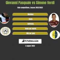Giovanni Pasquale vs Simone Verdi h2h player stats