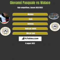 Giovanni Pasquale vs Walace h2h player stats