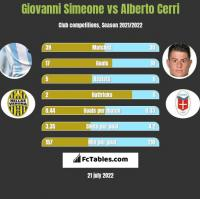 Giovanni Simeone vs Alberto Cerri h2h player stats