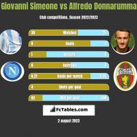Giovanni Simeone vs Alfredo Donnarumma h2h player stats