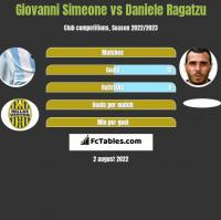 Giovanni Simeone vs Daniele Ragatzu h2h player stats