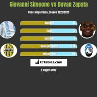 Giovanni Simeone vs Duvan Zapata h2h player stats