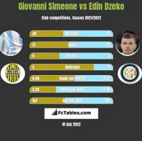 Giovanni Simeone vs Edin Dzeko h2h player stats