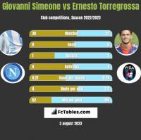 Giovanni Simeone vs Ernesto Torregrossa h2h player stats