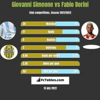 Giovanni Simeone vs Fabio Borini h2h player stats