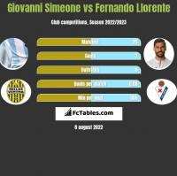 Giovanni Simeone vs Fernando Llorente h2h player stats