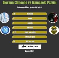 Giovanni Simeone vs Giampaolo Pazzini h2h player stats