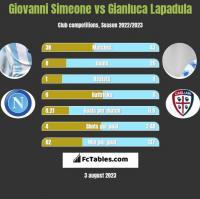 Giovanni Simeone vs Gianluca Lapadula h2h player stats