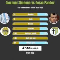 Giovanni Simeone vs Goran Pandev h2h player stats