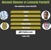 Giovanni Simeone vs Leonardo Pavoletti h2h player stats