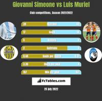 Giovanni Simeone vs Luis Muriel h2h player stats
