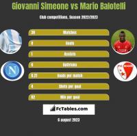 Giovanni Simeone vs Mario Balotelli h2h player stats
