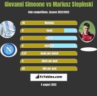 Giovanni Simeone vs Mariusz Stępiński h2h player stats