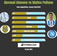 Giovanni Simeone vs Matteo Politano h2h player stats